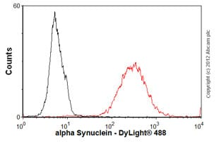 Flow Cytometry - Anti-Alpha-synuclein antibody [syn211] - BSA and Azide free (ab206675)