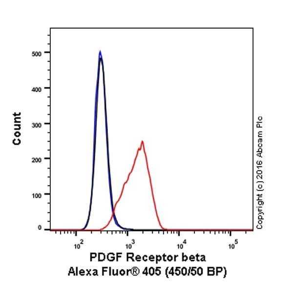 Flow Cytometry - Alexa Fluor® 405 Anti-PDGFR beta antibody [Y92] (ab206873)