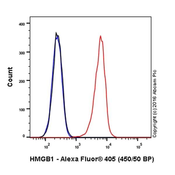 Flow Cytometry - Alexa Fluor® 405 Anti-HMGB1 antibody [EPR3507] (ab206895)