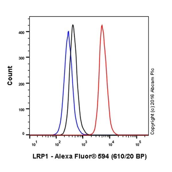 Flow Cytometry - Anti-LRP1 antibody [EPR3724] (Alexa Fluor® 594) (ab206902)