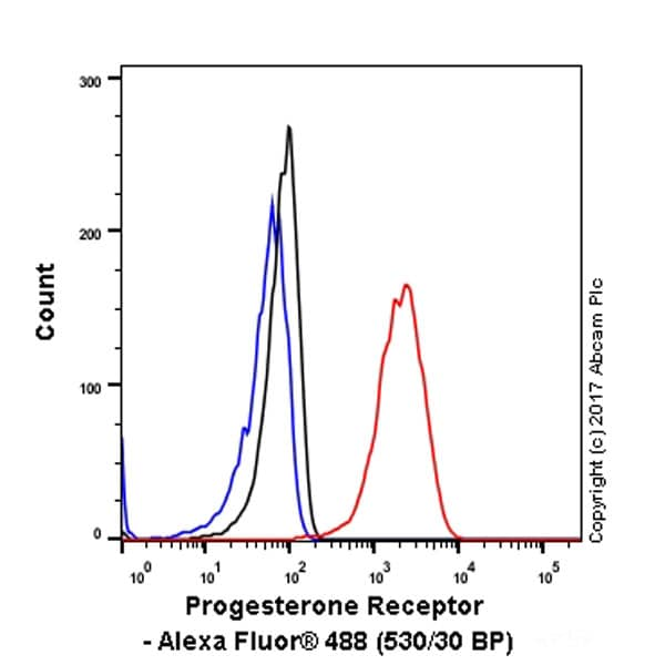 Flow Cytometry - Anti-Progesterone Receptor antibody [YR85] - BSA and Azide free (ab206926)
