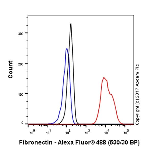 Flow Cytometry - Anti-Fibronectin antibody [F14] - BSA and Azide free (ab206928)