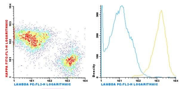 Flow Cytometry - Anti-Lambda Light chain antibody [HIgLambda] (Phycoerythrin) (ab206930)