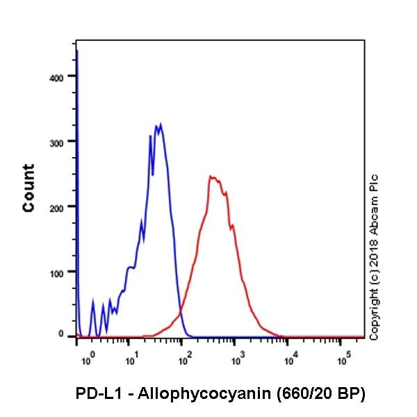 Flow Cytometry - APC Anti-PD-L1 antibody [28-8] (ab206967)