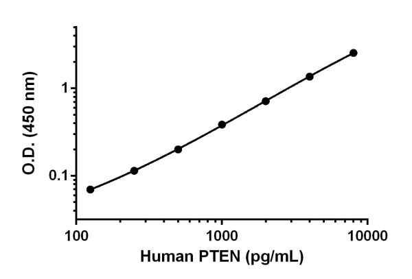 Example of human PTEN standard curve.