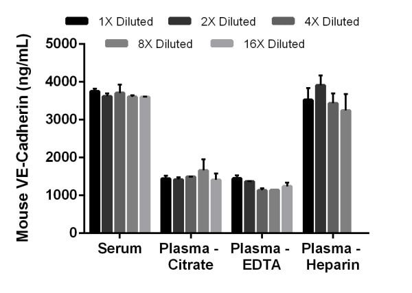 Linearity of dilution of native mouse VE-Cadherin protein in mouse serum and plasma.