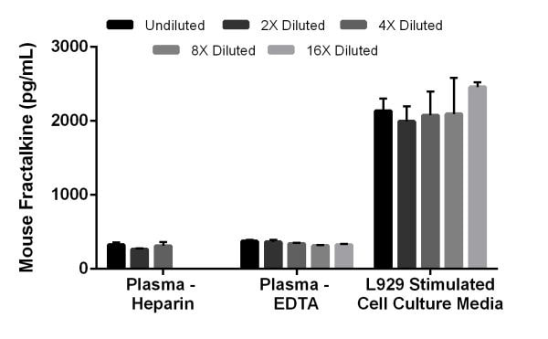 Interpolated concentrations of Fractalkine in mouse serum, plasma (Heparin), plasma (EDTA), and L929 stimulated cell culture media.
