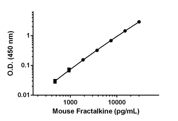 Example of Fractalkine standard curve.