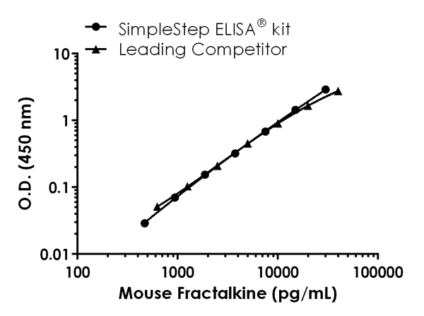 Mouse Fractalkine standard curve comparison data.