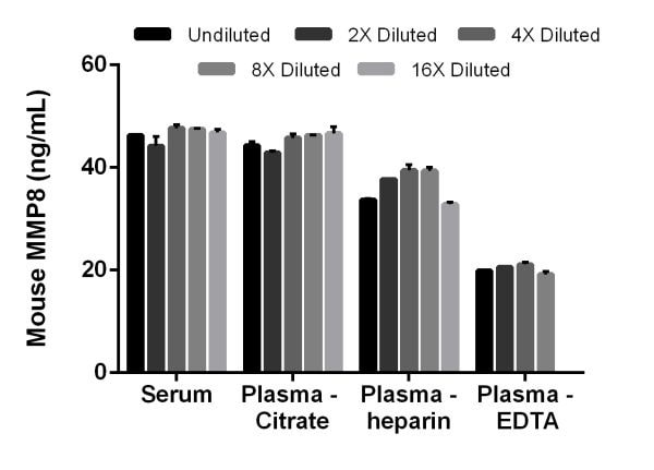 Interpolated concentrations of MMP8 in mouse serum, plasma (citrate), plasma (heparin) and plasma (EDTA).