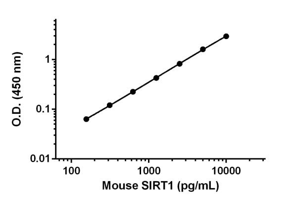 Example of SIRT1 standard curve.