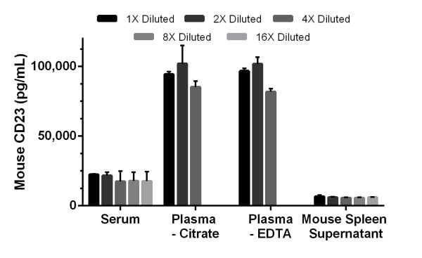 Interpolated concentrations of CD23 in mouse serum, plasma and cell culture supernatant samples.