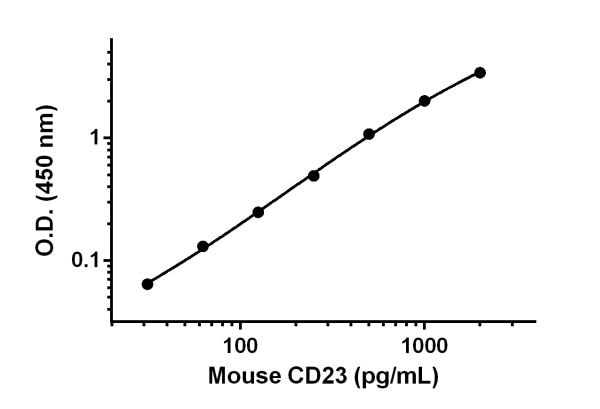 Example of CD23 standard curve in Sample Diluent NS.
