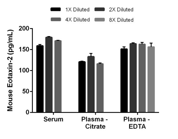 Native linearity of dilution of mouse Eotaxin-2 in normal serum and normal plasma samples.