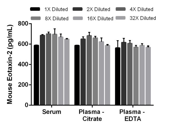 Spiked linearity of dilution of mouse Eotaxin-2 in normal serum and normal plasma samples.