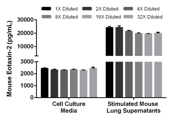 Linearity of dilution of mouse Eotaxin-2 in cell culture media and stimulated mouse lung supernatants.