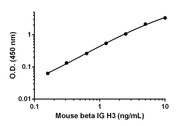 Example of the mouse beta IG H3 standard curve in 1X Cell Extraction Buffer PTR.
