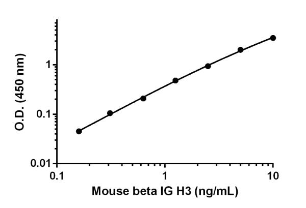 Example of the mouse beta IG H3 standard curve in Sample Diluent NS.