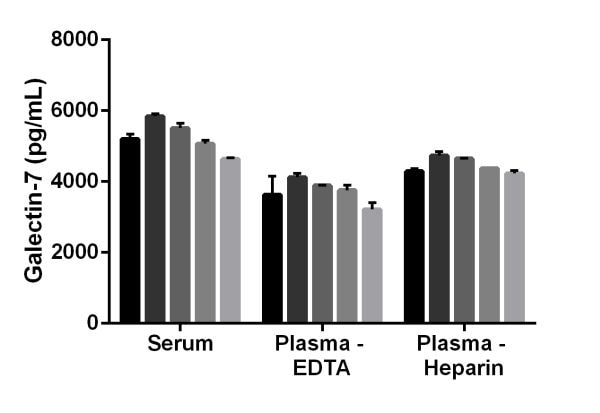 Interpolated concentrations of Galectin-7 in mouse serum, mouse plasma (EDTA), and mouse plasma (heparin).