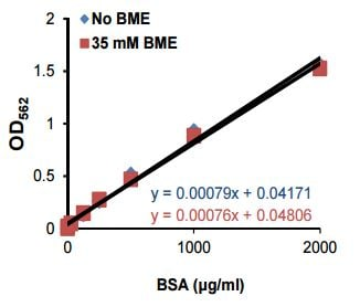 Standard Curve for BSA containing blocking reagent in the presence and absence of 35 mM ß-mercaptoethanol (BME).