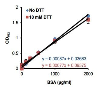 Standard Curve for BSA containing blocking reagent in the presence and absence of 10 mM DTT.