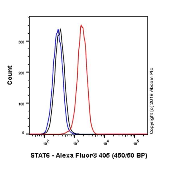 Flow Cytometry - Alexa Fluor® 405 Anti-STAT6 antibody [YE361] (ab207013)