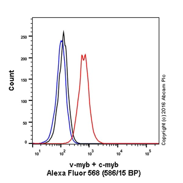 Flow Cytometry - Anti-c-Myb (phospho S11) antibody [EP769Y] (Alexa Fluor® 568) (ab207028)