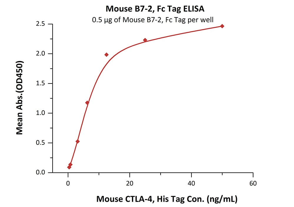 ELISA - Recombinant Mouse CD86 protein (Fc Chimera) (ab207147)