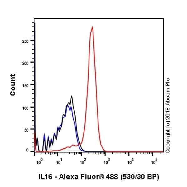 Flow Cytometry - Anti-IL-16 antibody [EPR19988] (ab207181)