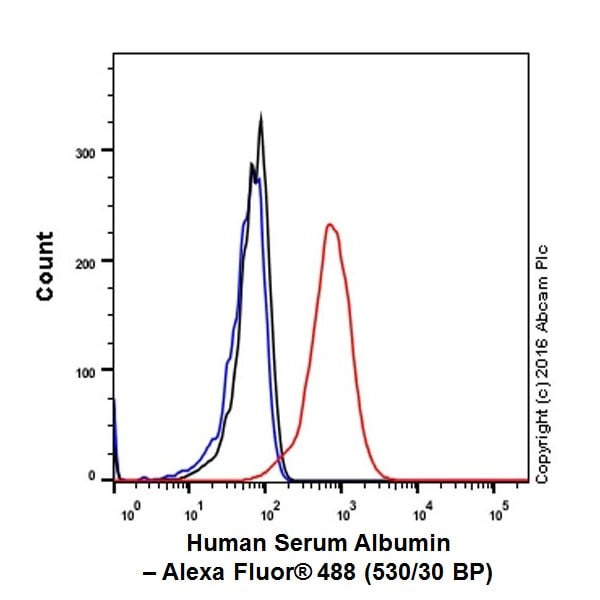 Flow Cytometry - Anti-Albumin antibody [EPR20195] (ab207327)
