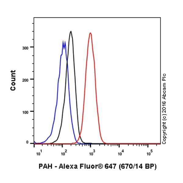 Flow Cytometry - Anti-PAH antibody [EPR12380] (Alexa Fluor® 647) (ab207388)