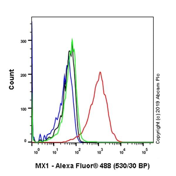 Flow Cytometry - Anti-MX1 antibody [EPR19967] (ab207414)