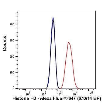 Flow Cytometry - Anti-Histone H3 antibody [EPR16987] (Alexa Fluor® 647) (ab207543)