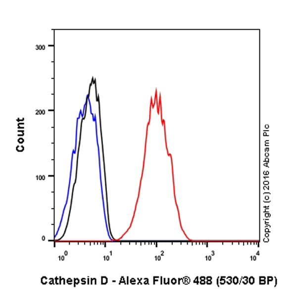 Flow Cytometry - Anti-Cathepsin D antibody [EPR3057Y] - BSA and Azide free (ab207549)