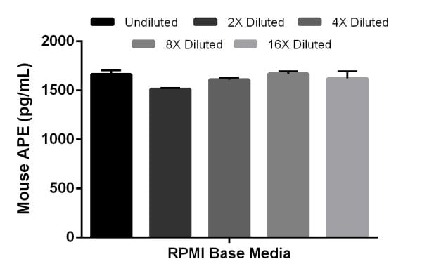 Interpolated concentrations of spiked APE in RPMI Base Media.