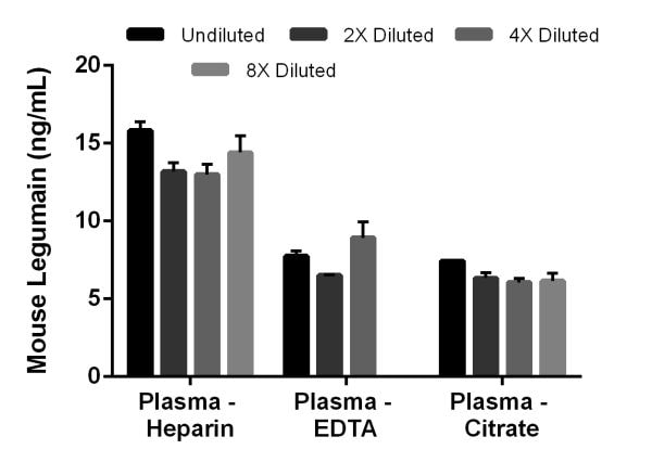 Interpolated concentrations of native Legumain in mouse plasma (heparin, EDTA, and citrate).