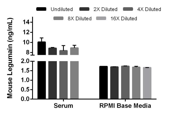 Interpolated concentrations of native Legumain in mouse serum and spiked Legumain in RPMI Base Media.