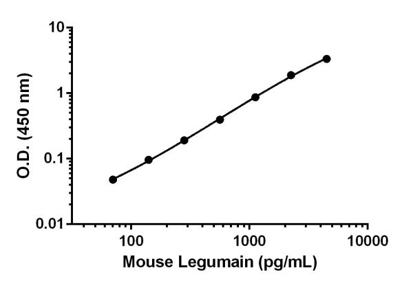 Example of mouse Legumain standard curve in 1X Cell Extraction Buffer PTR.
