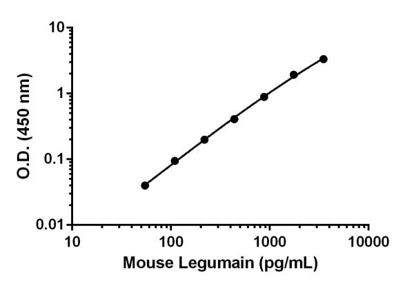 Example of mouse Legumain standard curve in Sample Diluent NS.