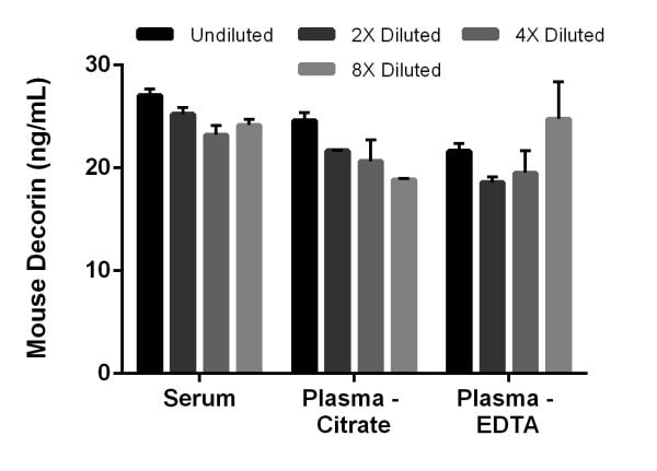 Interpolated concentrations of spiked Decorin in mouse serum, and plasma samples.