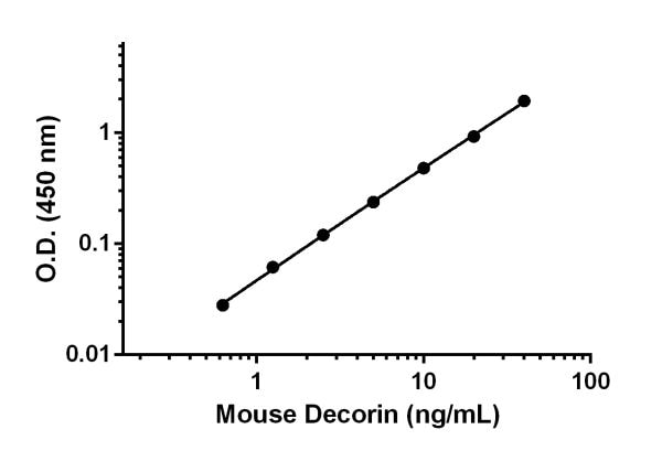 Example of mouse Decorin standard curve in Sample Diluent 15BS with enhancer.