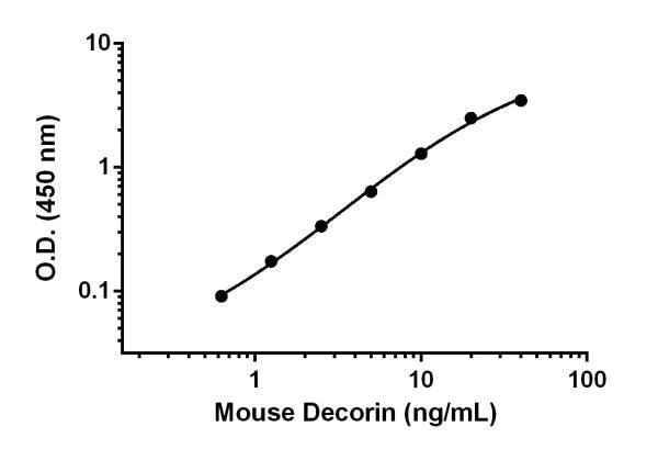 Example of mouse Decorin standard curve in Sample Diluent NS with enhancer.