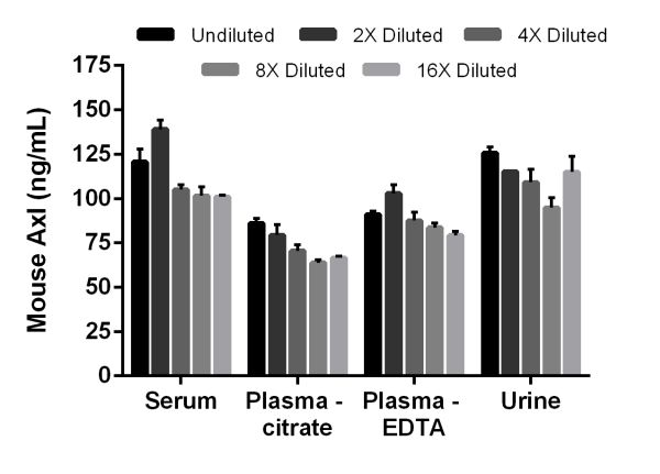 Interpolated concentrations of native Axl in mouse serum, plasma, and urine samples.