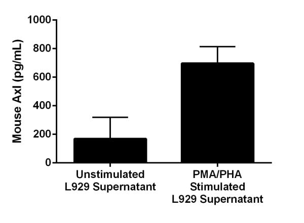 Comparison of secreted Axl in unstimulated and PMA/PHA-stimulated L929 Cells.