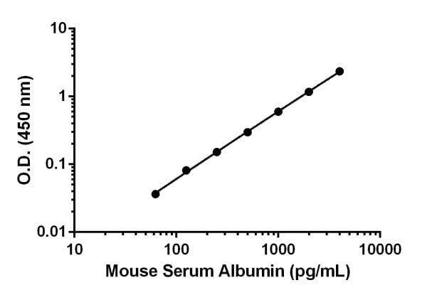 Example of mouse Albumin standard curve in Sample Diluent NS.