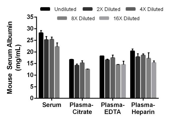 Interpolated concentrations of mouse Albumin in mouse serum and plasma samples.