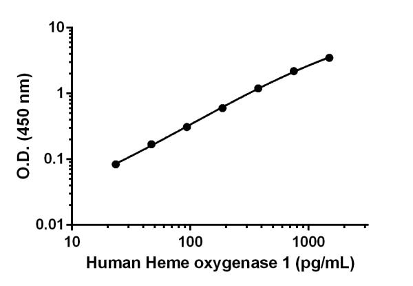 Example of human Heme Oxygenase 1 standard curve in 1X Extraction Buffer PTR.