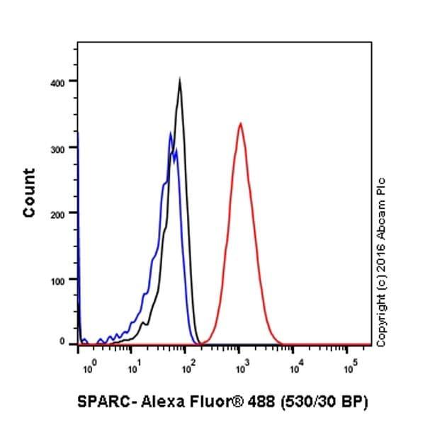Flow Cytometry - Anti-SPARC antibody [EPR20121] (ab207743)