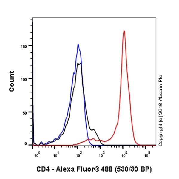 Flow Cytometry - Anti-CD4 antibody [EPR20122] (ab207755)