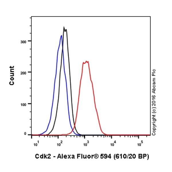 Flow Cytometry - Anti-Cdk2 antibody [E304] (Alexa Fluor® 594) (ab207858)